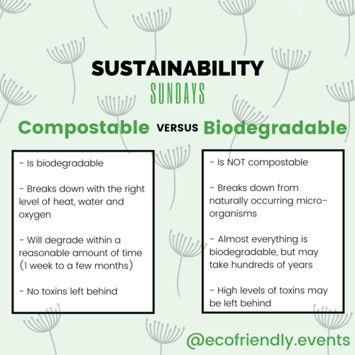 Compostable versus biodegradable definitions